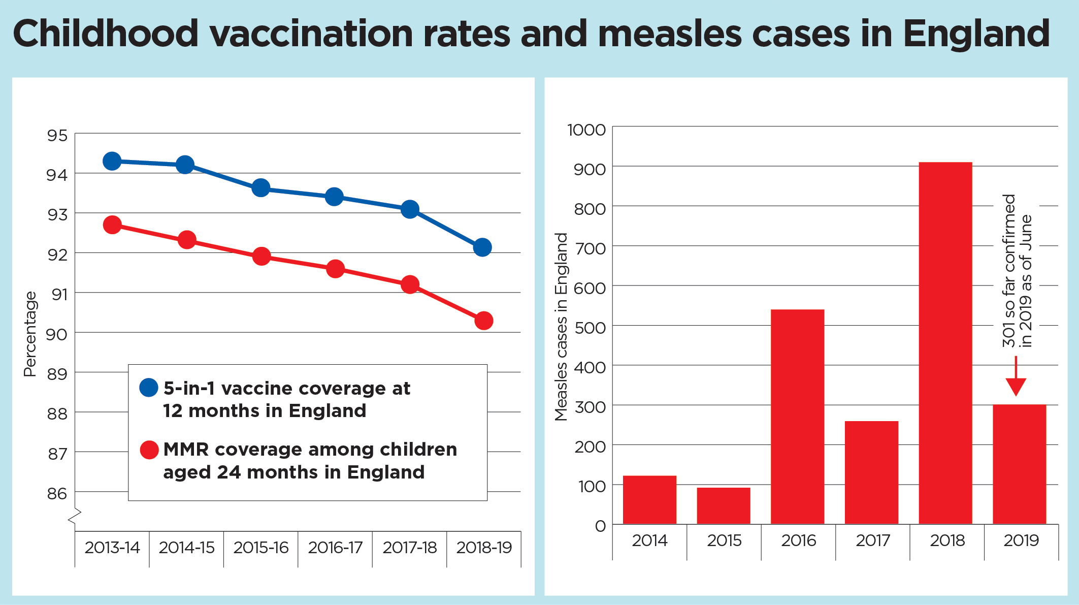 Vaccine-graphs-Nov2019.jpg